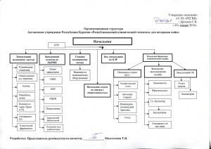 Орг.структура 10.01.2014г