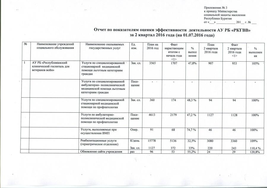 отчет за 2 кватал